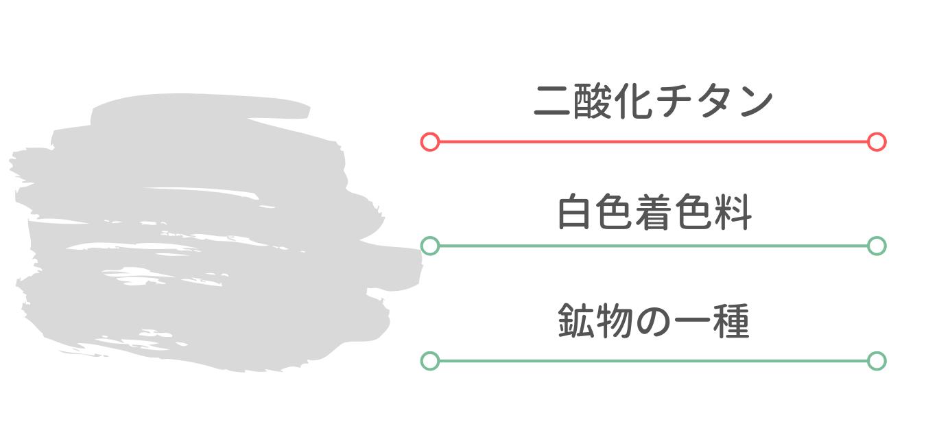 ドッグフード  添加物 二酸化チタン