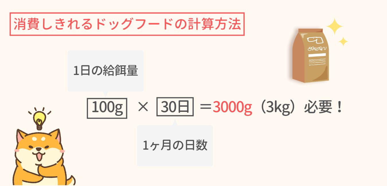 1ヶ月で消費し切れる無添加ドッグフードの計算方法